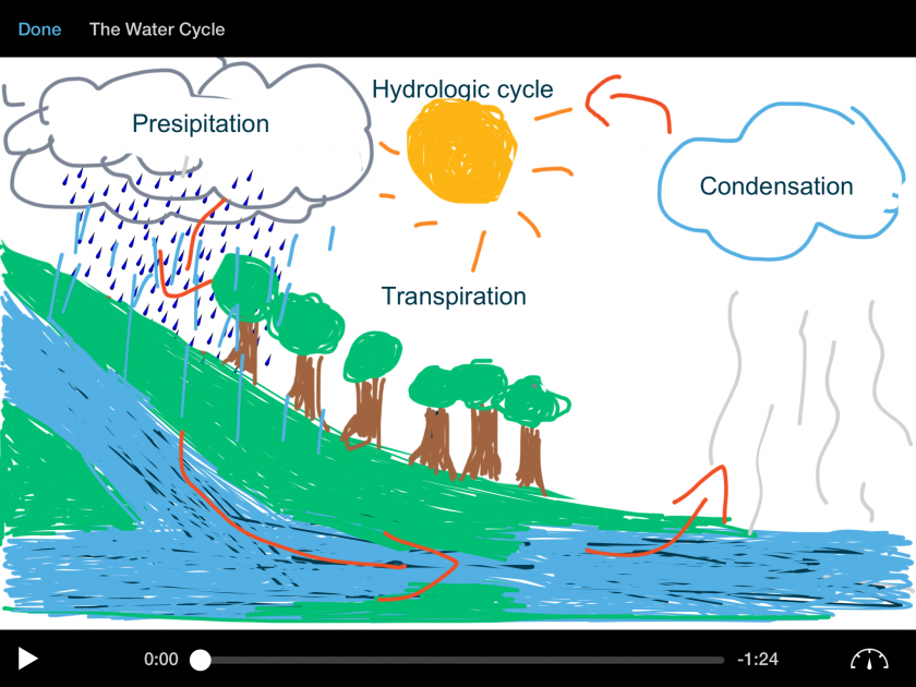 what does the sun do in the water cycle